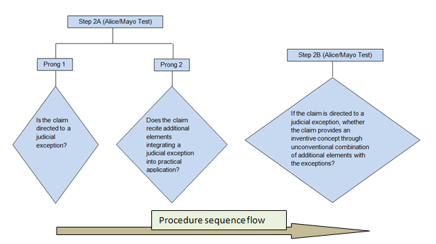 Procedure Sequence Flow Courtesy Legal Advantage