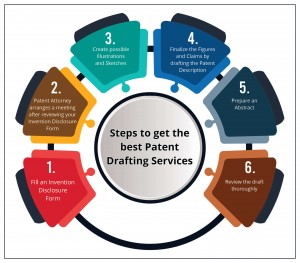 Steps to get the best Patent Drafting Services