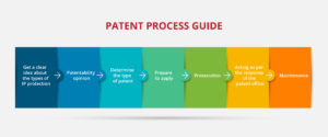 Patent Process Guide Graphics