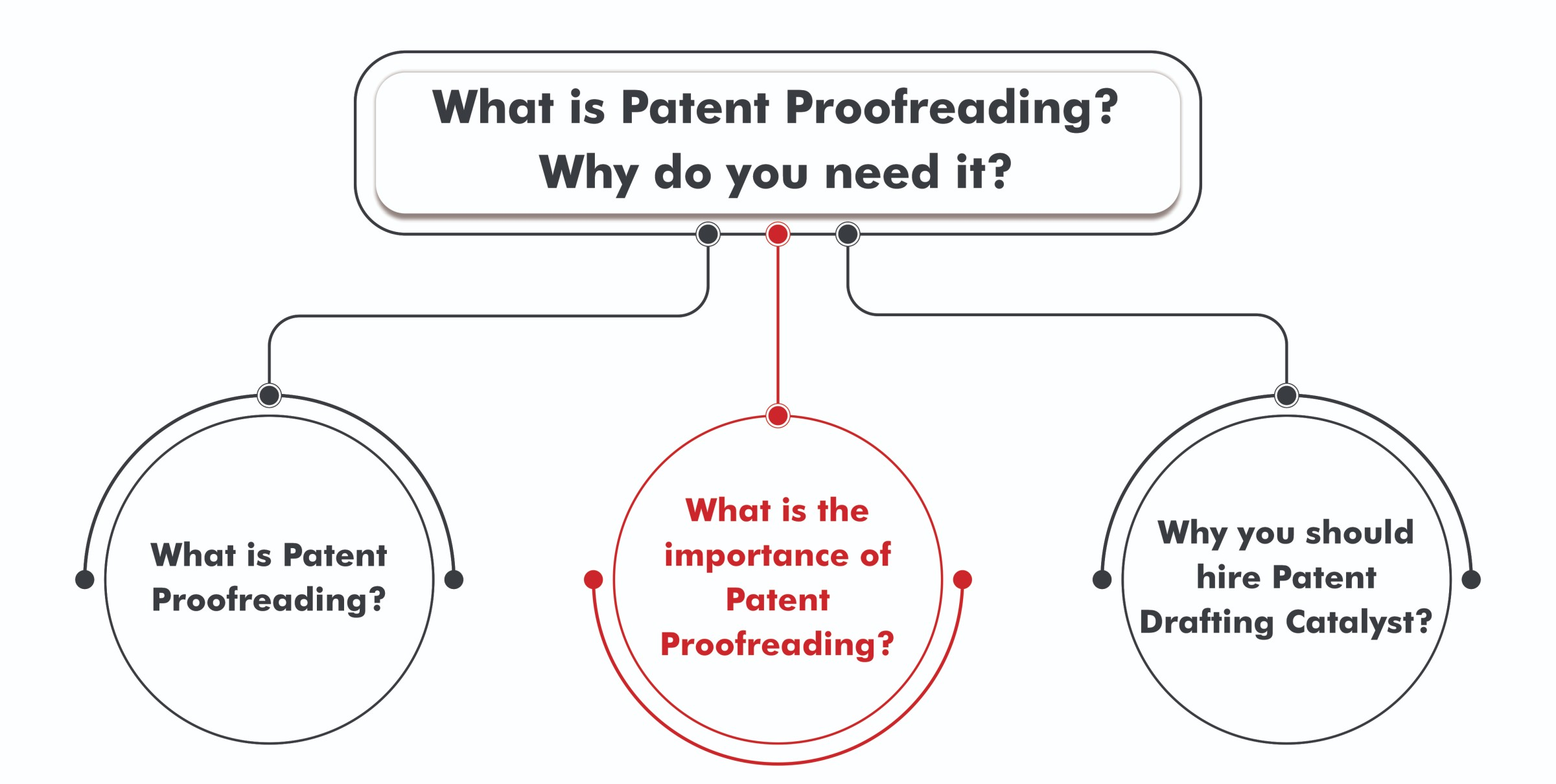 Patent Proofreading